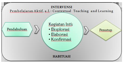 Pendidikan Karakter di Pendidikan Dasar dan Menengah