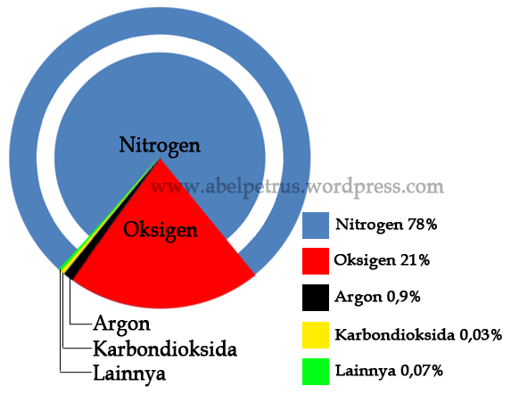 Gas Atmosfer