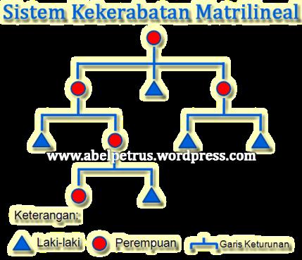 Sistem Kekerabatan Matrilineal