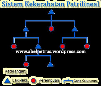 Sistem Kekerabatan Patrilineal
